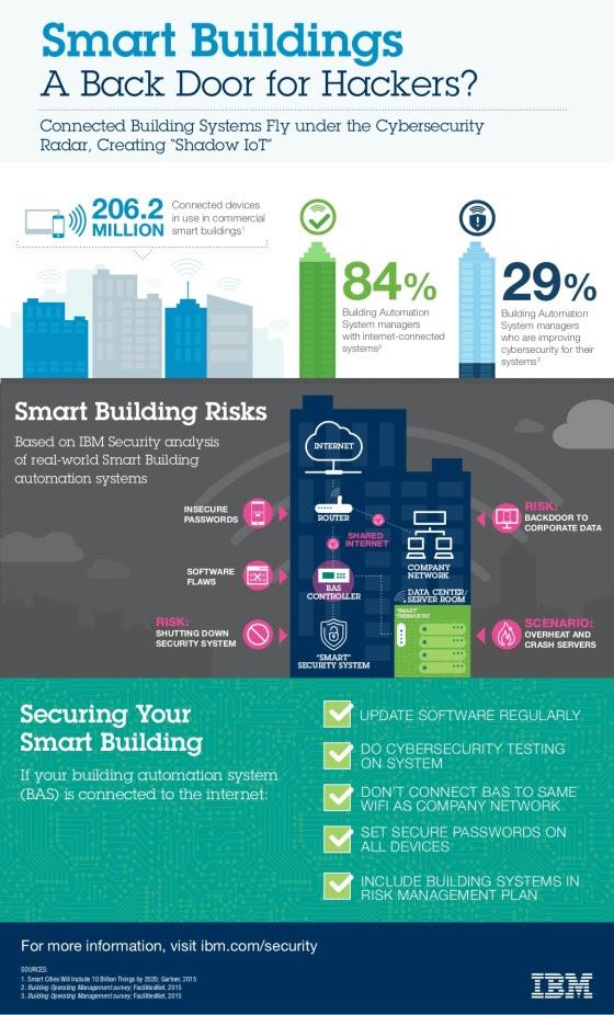 Edificios Inteligentes: ¿una puerta trasera para los hackers?