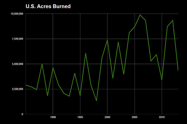 Acres Burned