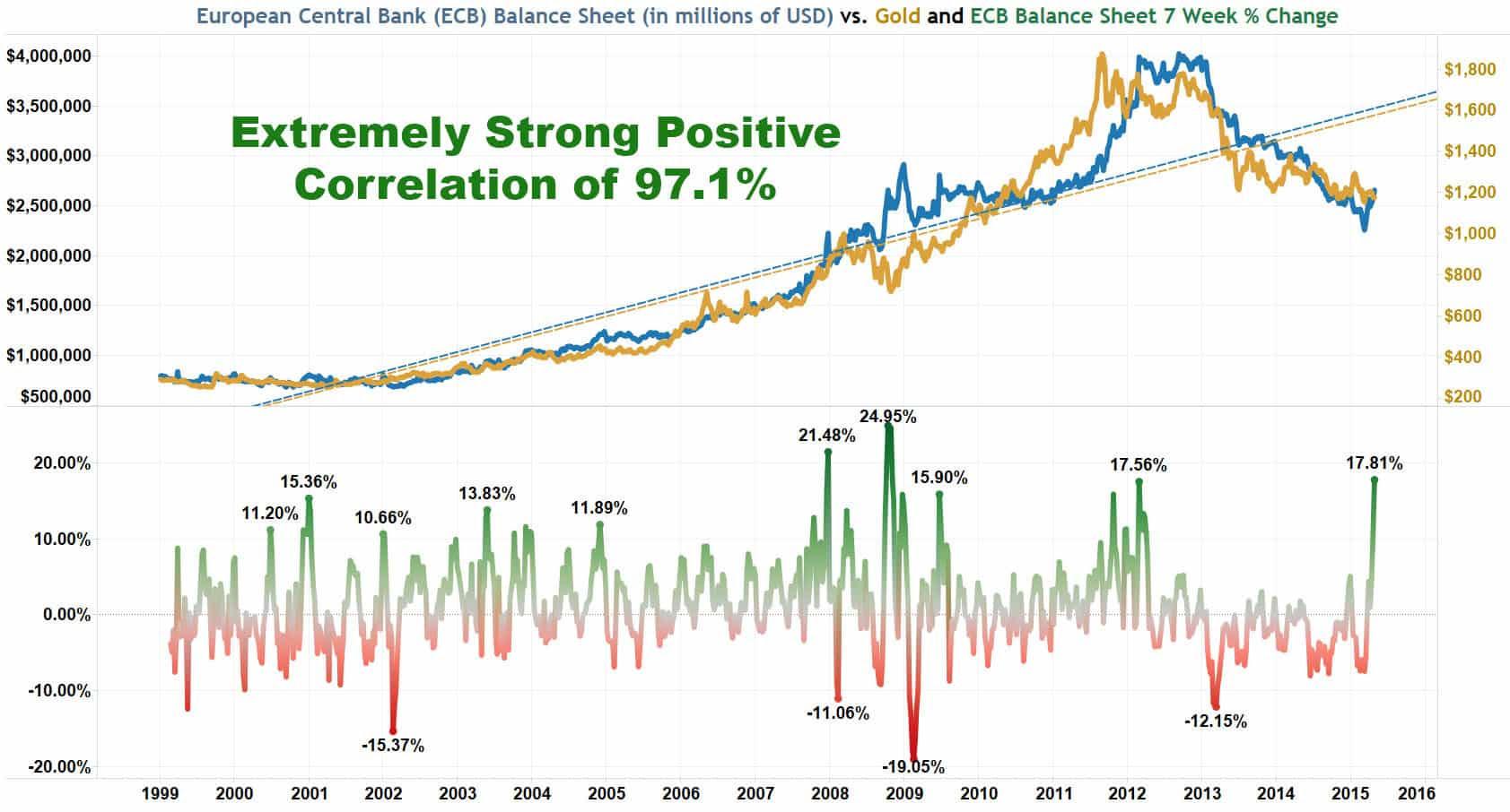 ECB Balance Sheet Versus Gold