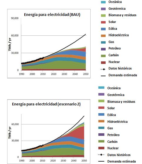 Energía para electricidad: BAU y escenario 2