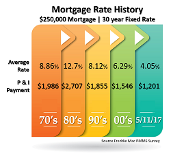 Mortgage Rate History0517.png