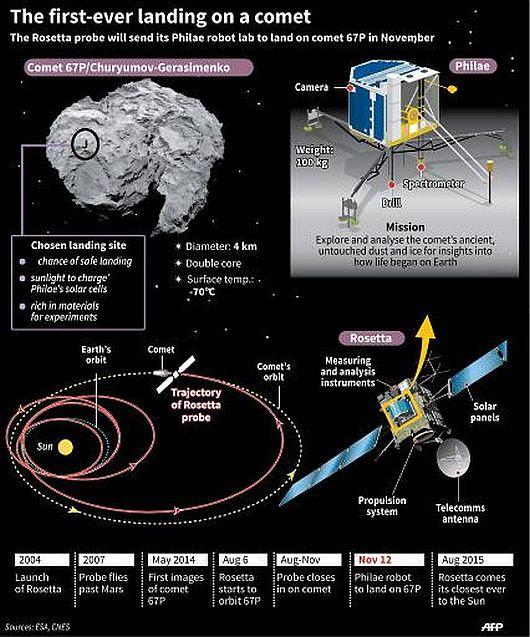 Rosetta Program