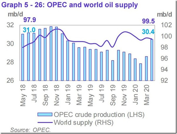 April 2020 OPEC report global oil supply