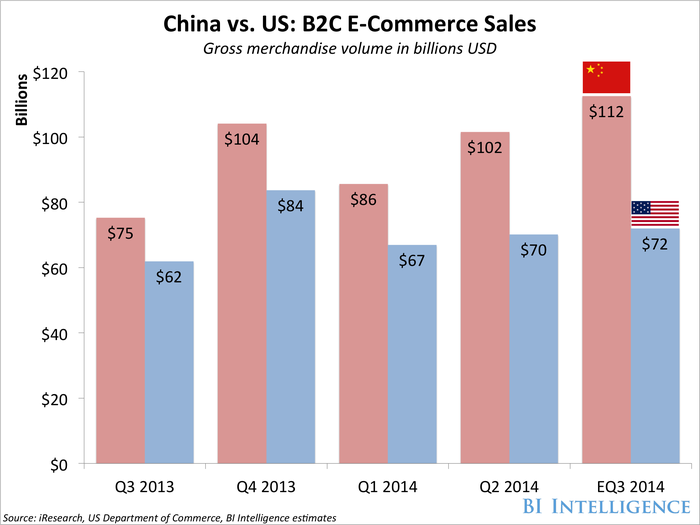bii china ecommerce sales