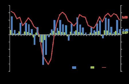 PIB real dos EUA