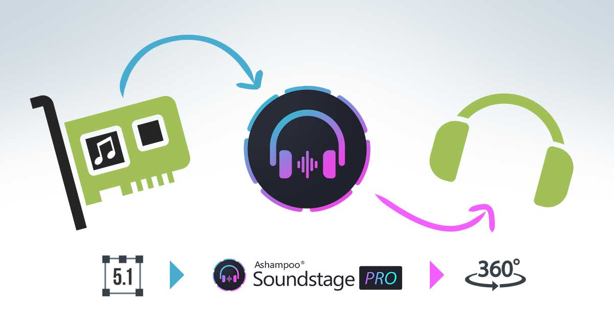 The magic of a virtual sound card