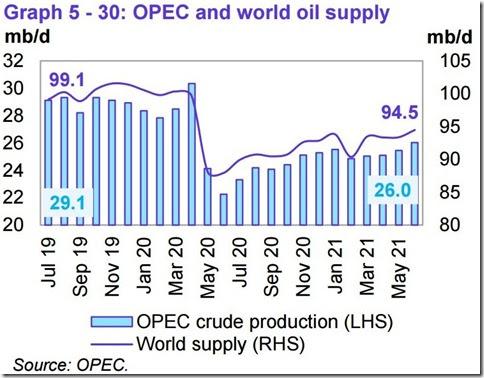 June 2021 OPEC report global oil supply