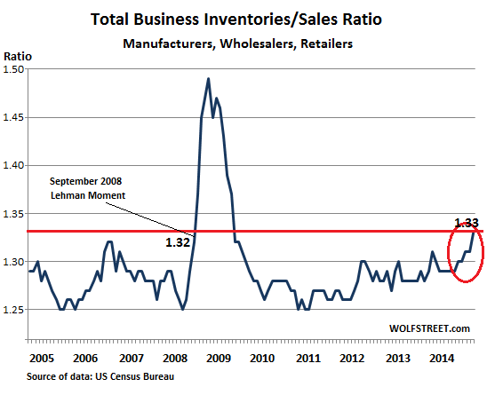 US-Business-inventories-sales-ratio-2005_2014-Dec