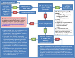 Medical Office Telephone Evaluation Flowchart