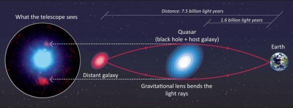 gravity-lensing
