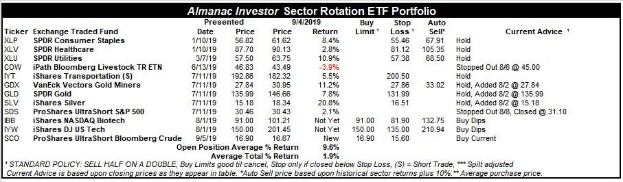 [Almanac Investor SR ETF Portfolio – September 4, 2019 Closes]