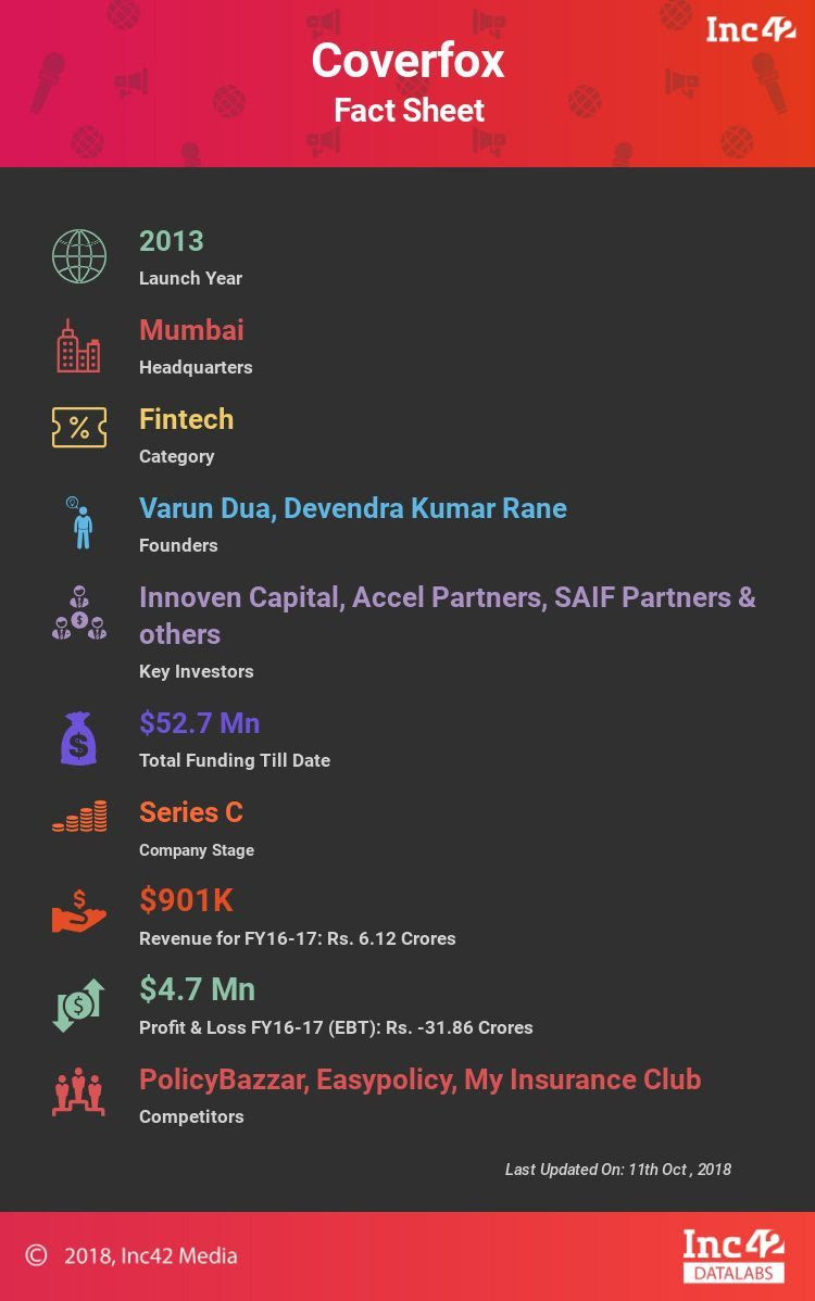 Fact sheet by Inc42 Datalabs.