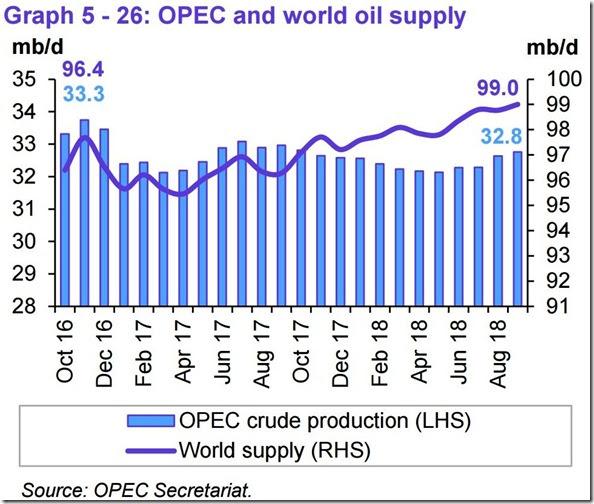 September 2018 OPEC report global oil supply