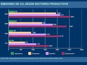 Emisiones de {\COdos} según sectores productivos