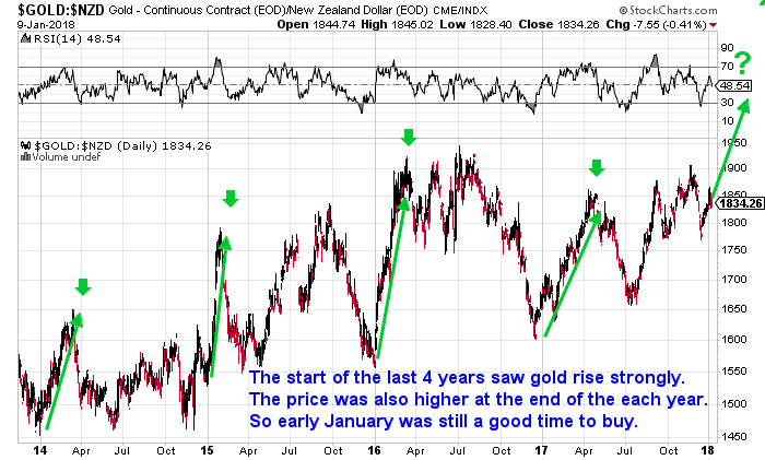 Gold-Rising-Strongly-at-start-of-the-Year