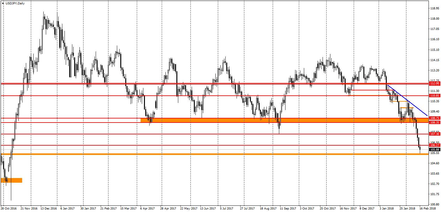 график USD/JPY