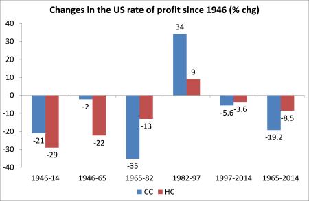 mudanças em nós taxa de lucro
