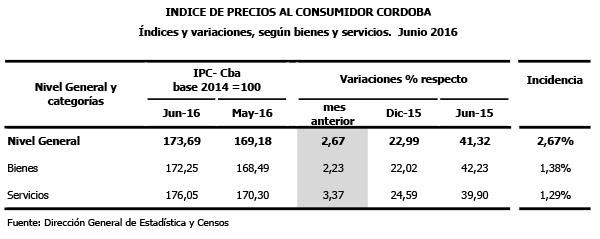 IPC-junio-variaciones-bienes