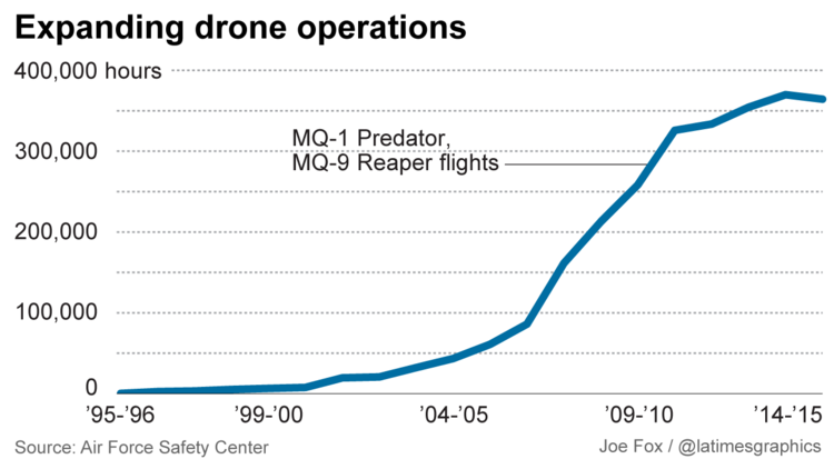 U.S. Air Force is planning to expand its drone operations