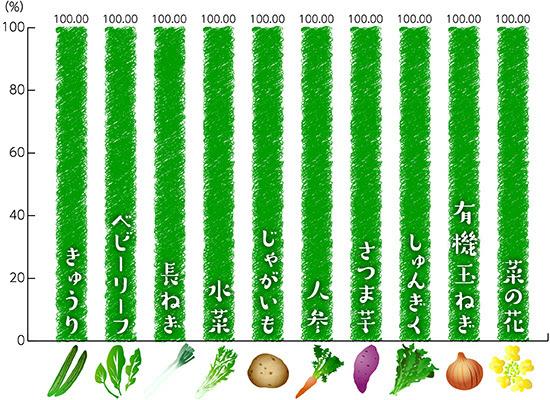 2017年3月度の有機農産物・特別栽培農産物の 使用状況(品目別使用比率、 国内外食事業)
