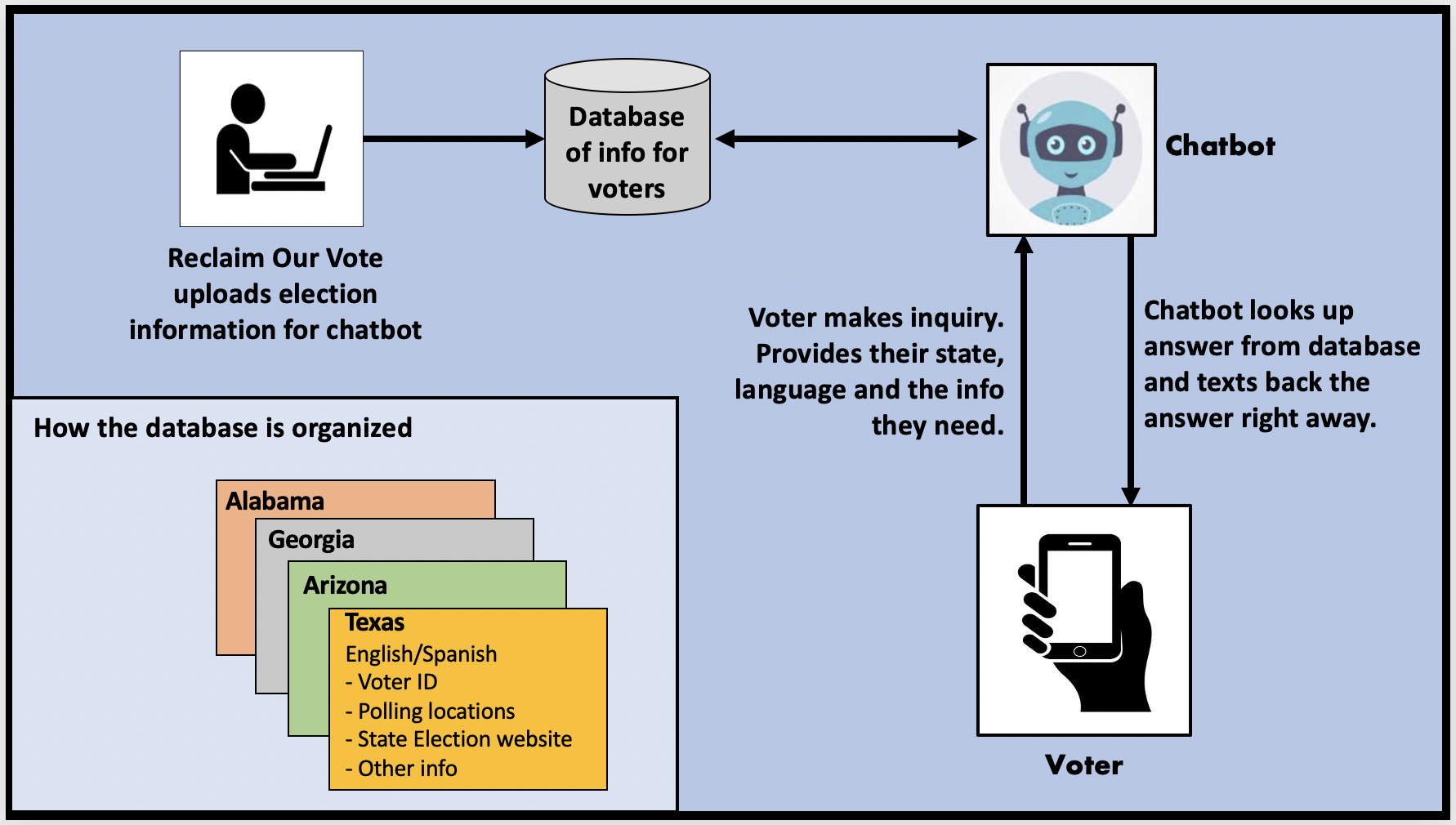 The Election Chatbot retrieves information from a database and texts the answer to the voter.