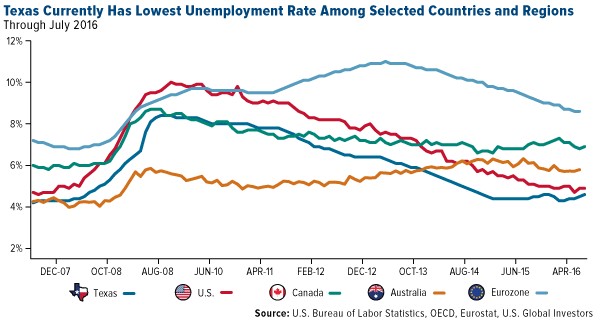 Texas Currently Has Lowest Unemployment Rate Among Selected Countries and Regions