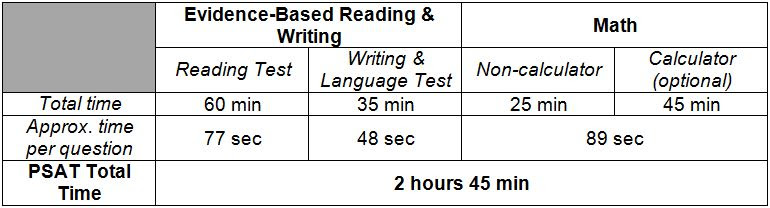PSAT-section-timing