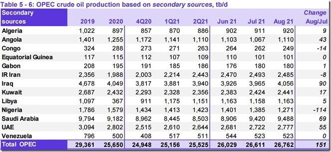 August 2021 OPEC crude output via secondary sources
