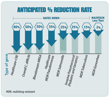 AR anticipated percent reduction rate
