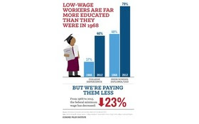 GRAPHIC: New research from the Economic Policy Institute indicates raising the minimum wage will not slow employment. Federal figures show the minimum wage has not kept up with workers' education levels or with inflation. Graphic courtesy of the Economic Policy Institute.