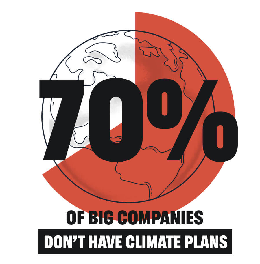 70% of big companies don't have climate plans