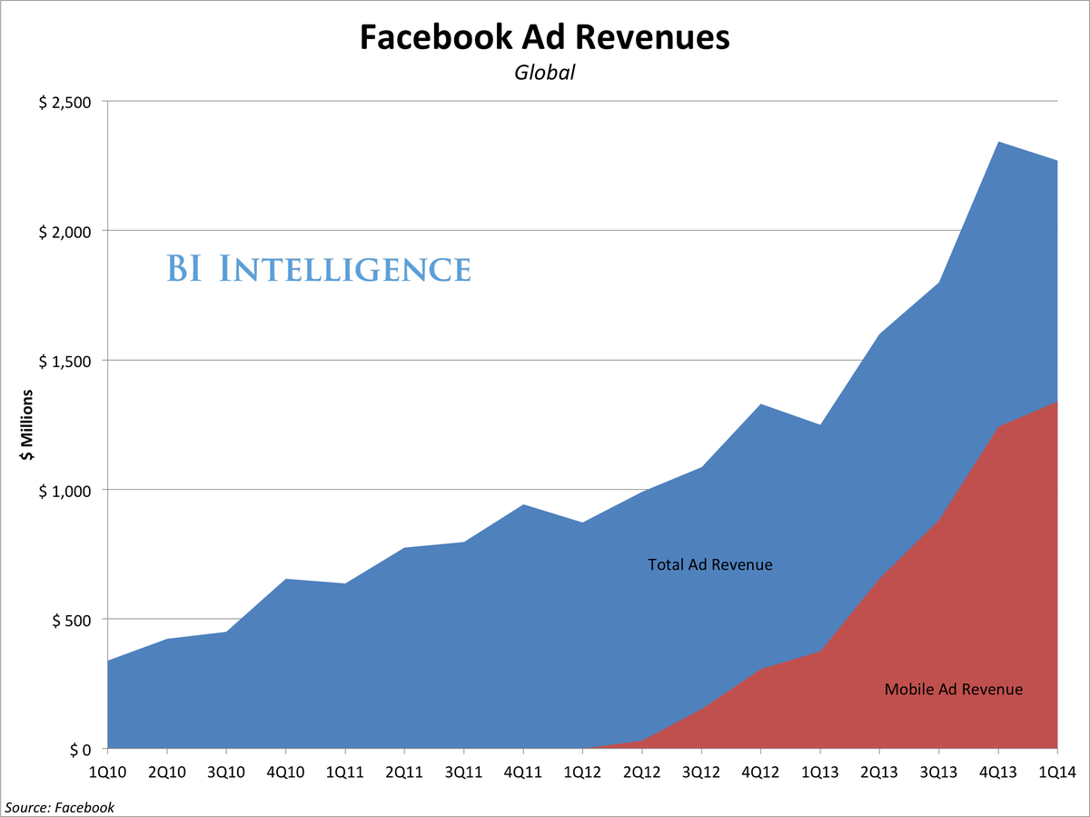 bii facebook revenue