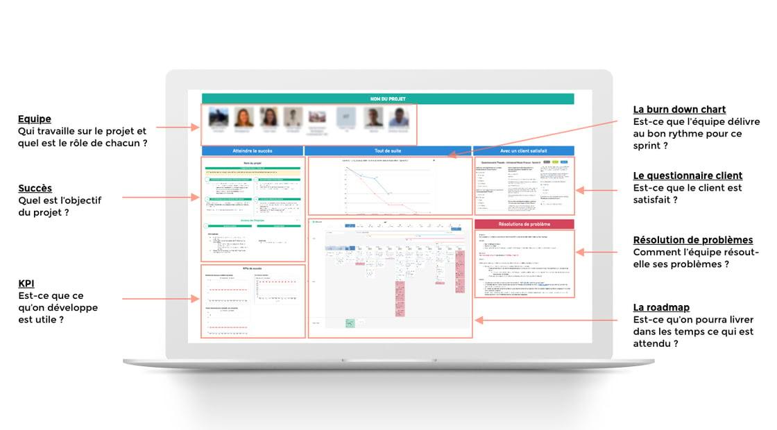 Board projet virtuel Theodo