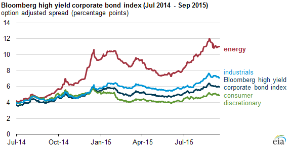graph of Bloomberg high yield corporate bond index, as explained in the article text