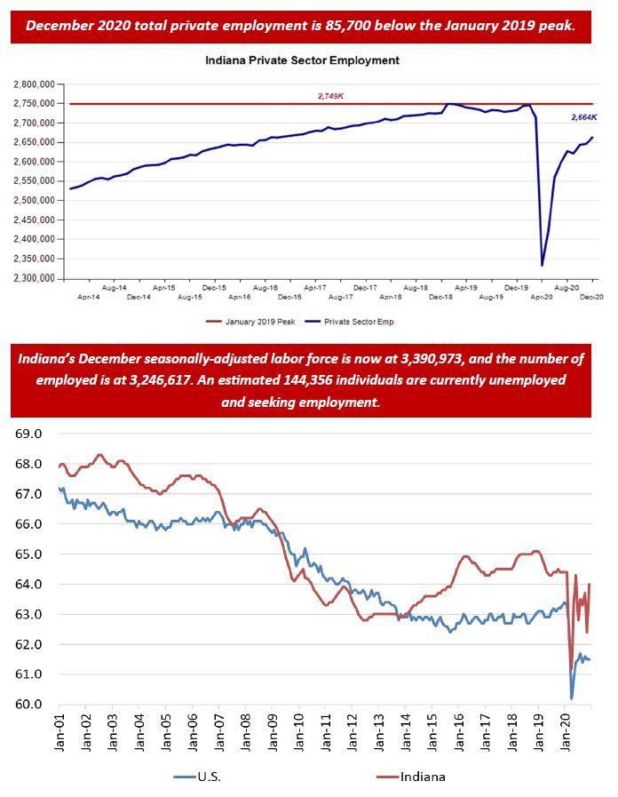December 2020 Employment Charts