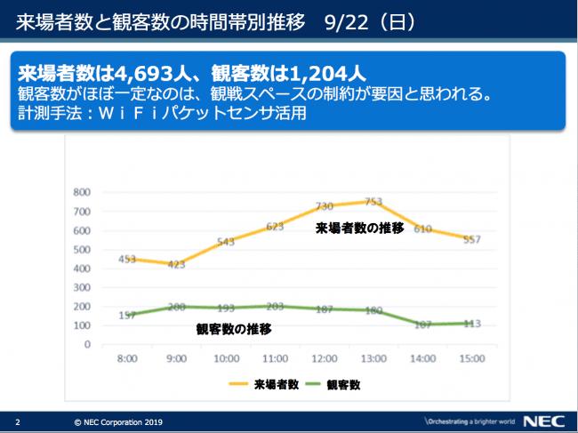 図表3 来場者数と観客数の時間帯別推移 9月22日(日) 出典 NEC