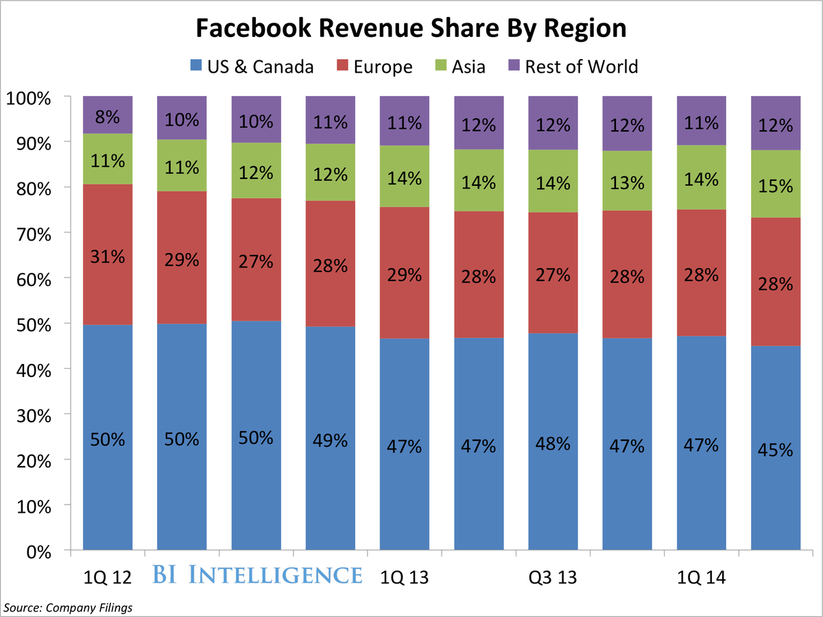b q214FacebookRevenueShareByRegion