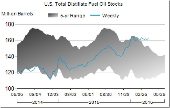 April 6 2016 distillates inventory for April 1