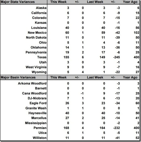 December 11 2020 rig count summary