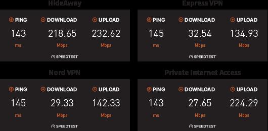 Hideaway VPN Speedtest
