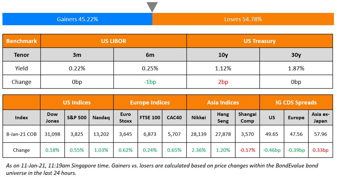 US Benchmark & Global Indices 11 Jan