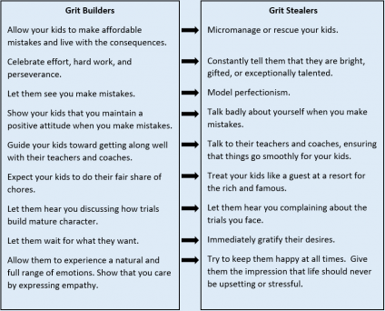 Grit Builders and Grit Stealers