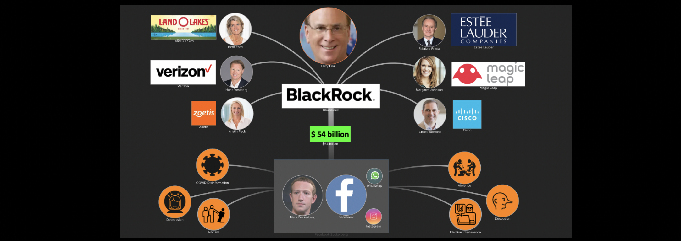BlackRock invests $54 billion in Facebook whose actions are a danger to society and democracy.