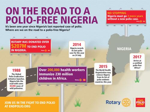 Rotary Infographic