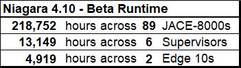 4.10 Beta stats.png
