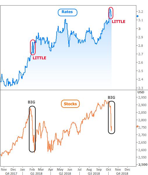 2018-10-12 rates vs stocks2