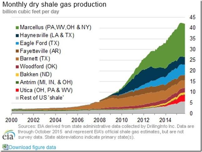 December 18 2015 shale gas output