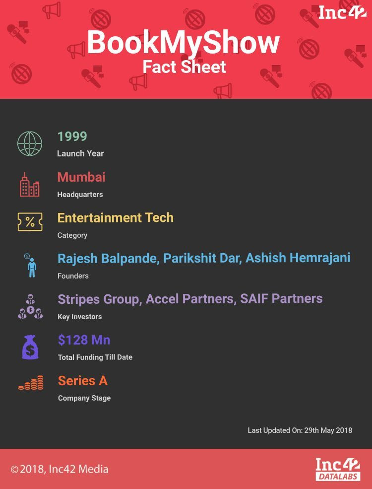 Fact sheet backed by Inc42 Datalabs.