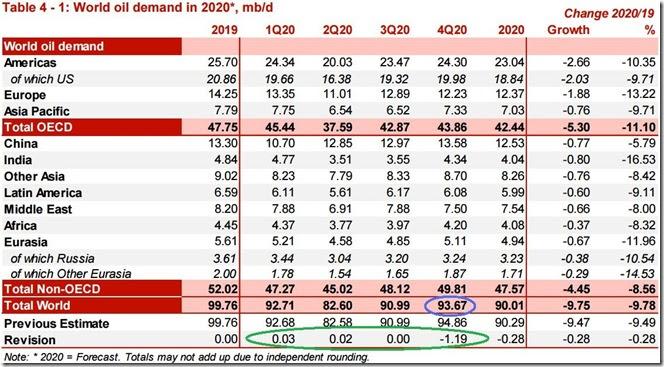 October 2020 OPEC report global oil demand