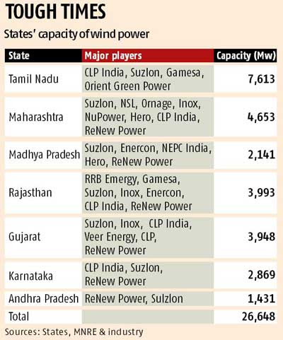 40% of wind power capacity under cloud